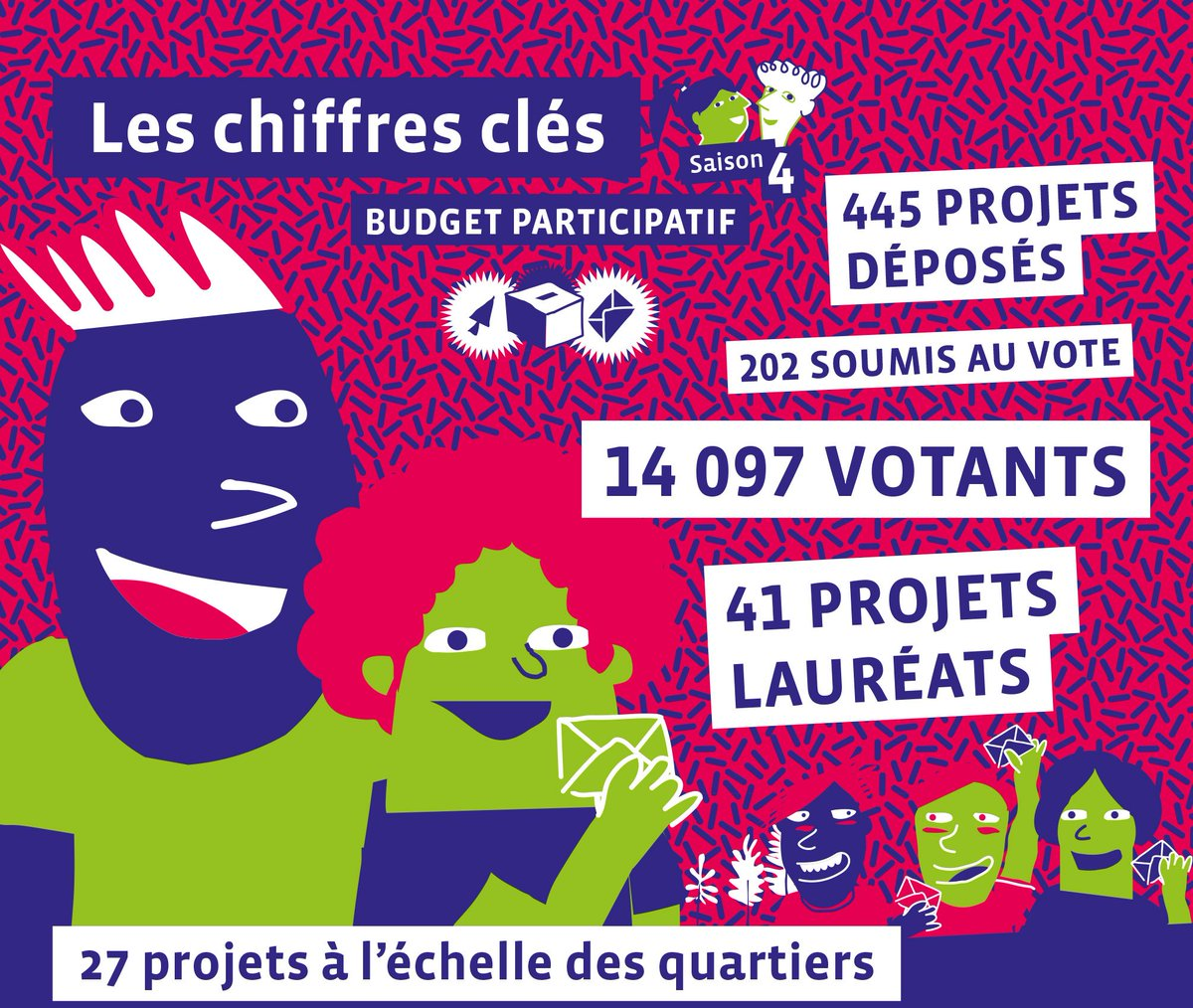 VILLE DE RENNES – BUDGET PARTICIPATIF 2019